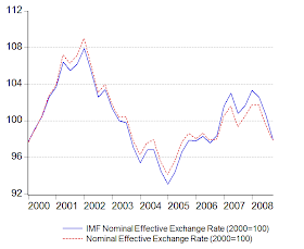 Economics Malaysia Why The Imf Thinks Myr Is Undervalued
