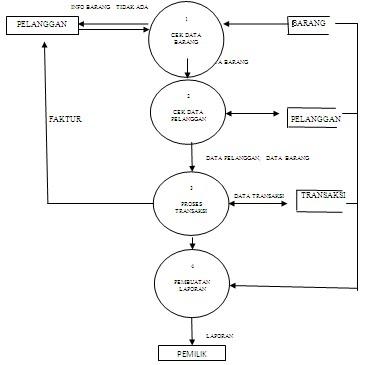 Hamystery sistem penjualan barang toko enci dfd proses ke 1 mengecek data barang yang oertama pelanggan menanyakan kepada si pemilik menanyakan barang yang dicari apakah ada atau tidak ccuart Choice Image