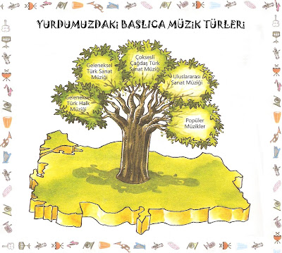 Ülkemizdeki başlıca müzik türleri hakkındaki bilgilere