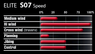 Select S07 Speed