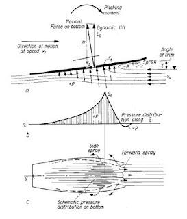 lift bottom windsurfboard