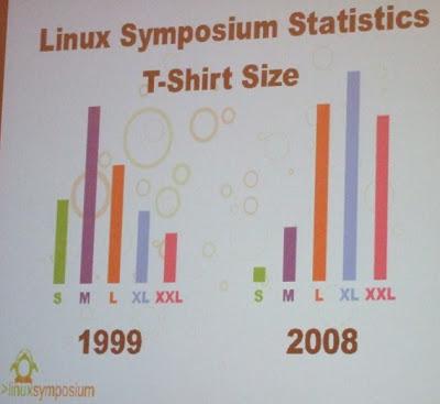 linux bloat