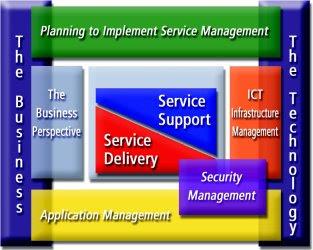 Läs mer om ITIL