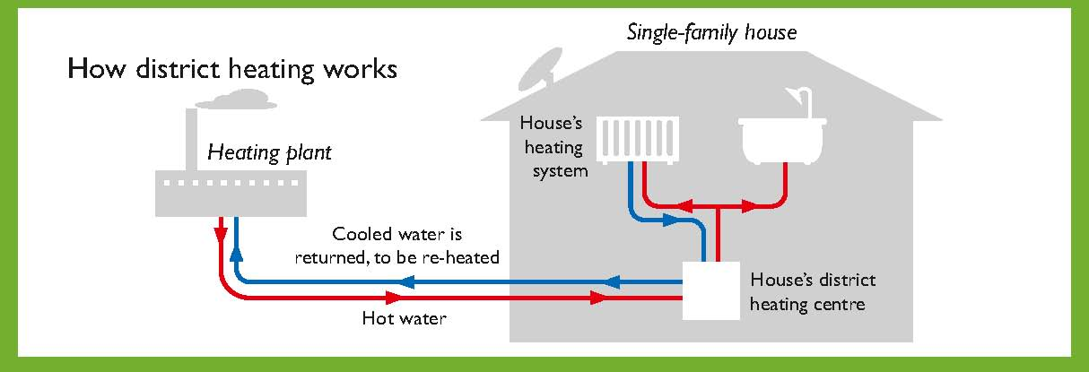 What makes a city green stockholm tradition and innovation for Best type of heating system