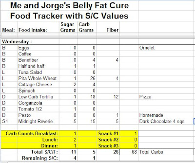 Belly Fat Cure Carb Swap Food List