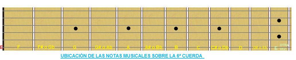 Hoy aprenderemos a tocar la guitarra