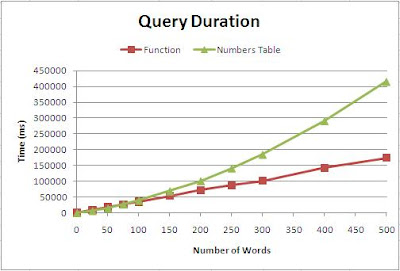 Word Pair Query Durations