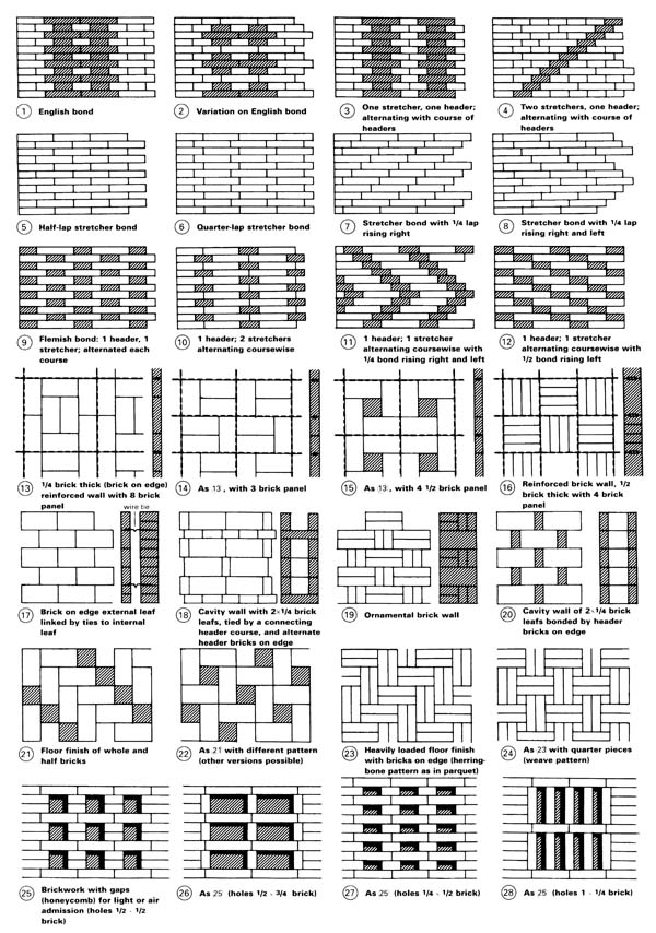 Neufert Architects Data Pdf