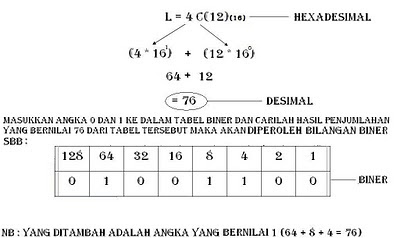 Enkripsi Bilangan Biner L