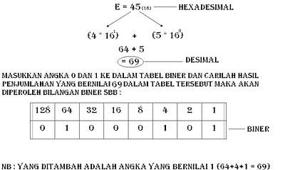 Enkripsi Bilangan Biner E
