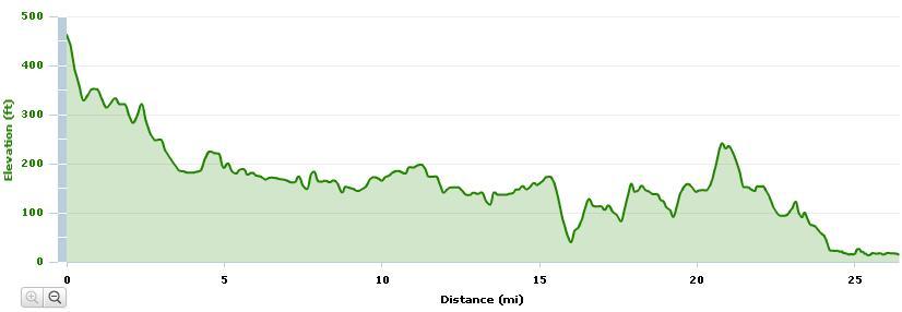 Boston Marathon Course Elevation Map.Run Fasta Running Tips And Stories Boston Marathon Elevation Chart