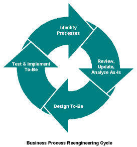 process benchmarking and process reengineering Business process re-engineering (bpr) is a business management strategy, originally pioneered in the early 1990s, focusing on the analysis and design of workflows and business processes within an organization.