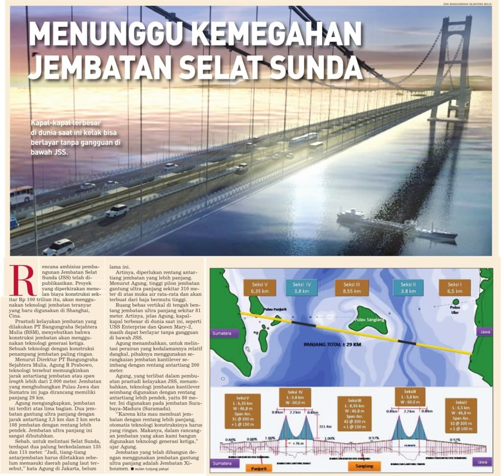 Jembatan selat sunda khans tarona