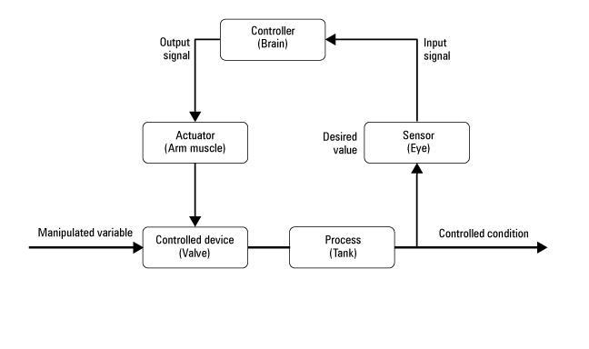 Elcome blog ivan w elemen elemen kontrol otomatis elemen elemen dari sistem kontrol otomatis secara blok diagram ccuart Gallery