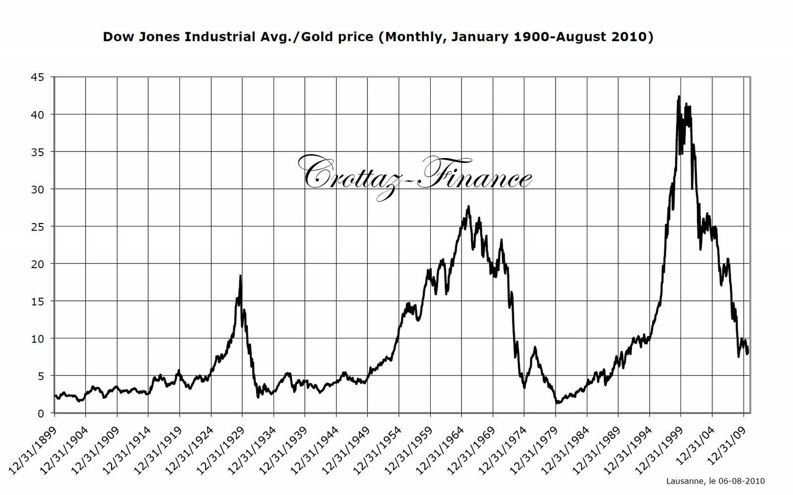 Ratio Dow/Gold (1900 - August 31, 2010) | Silver Gold Charts - Argent