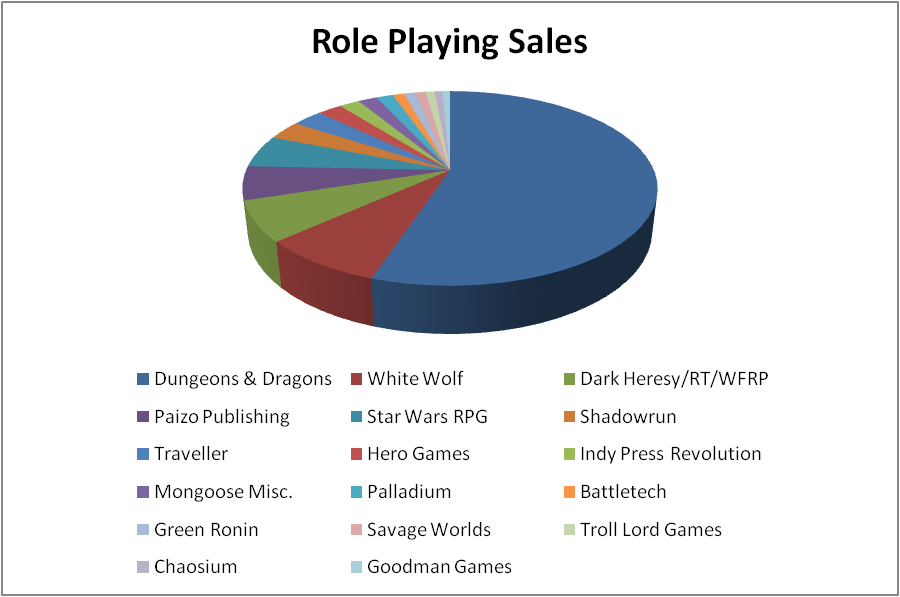 Quest for Fun!: RPG Market Share