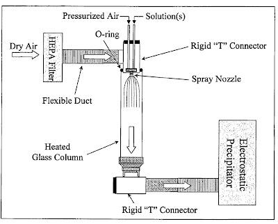 Spray Dryer Drawing a Spray Drying Apparatus