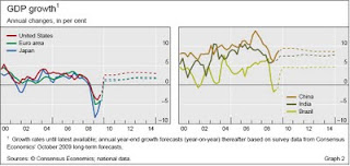 BIS+GDP.JPG?__SQUARESPACE_CACHEVERSION=1260222598371