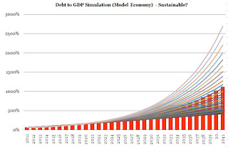 debt%2Bgdp%2Bsimul%2B1.JPG?__SQUARESPACE_CACHEVERSION=1295115590030