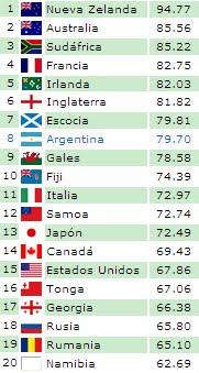 Ranking IRB