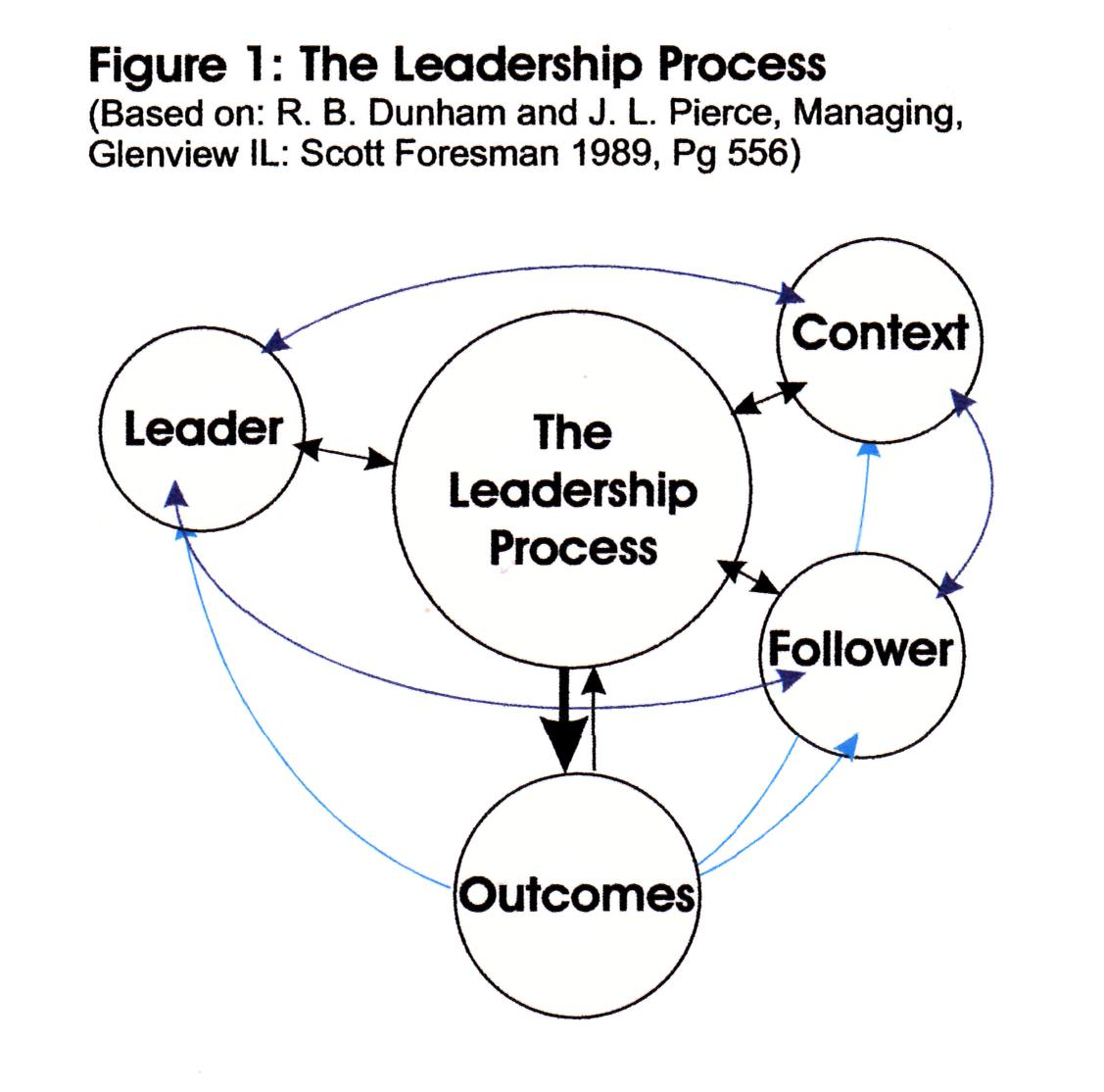 diagram of the leadership process