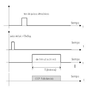 Gráficas medida de distancias con SRF04