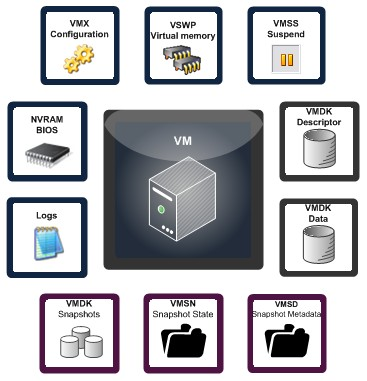 vmware machine files