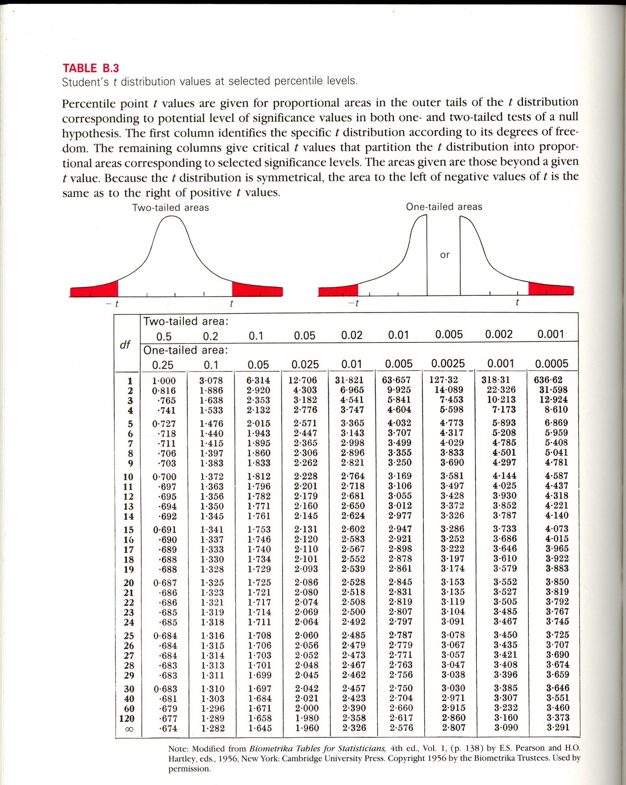 Social statistics i the t table for T stat table