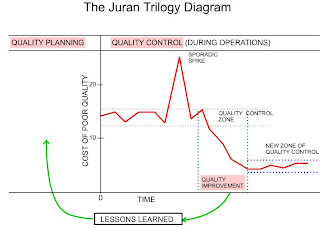 juran quality trilogy case study A comparative study of deming's and juran's total works :changing the quality culture towards total quality management.