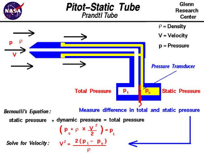 a research on gas laws used to measure air pressure and velocity using pitot tube Air velocity and pressures are measured in several ways  and using multi-tube manometers to measure the pressure at each  tunnels used for research,.