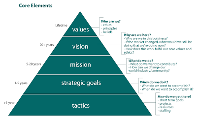 "starbucks mission vision and goals Starbucks' mission statement says, ""to establish starbucks as the premier   openly share and discuss their mission, vision, and values similar to starbucks,  not all  structure, topics, initiatives (new and ongoing), goal setting,."