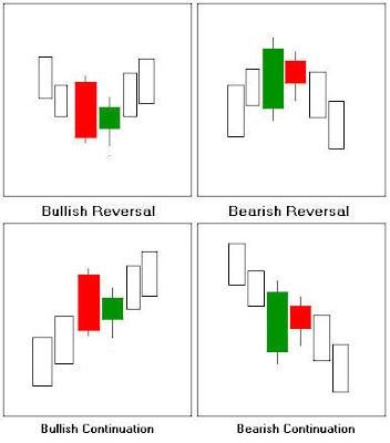 Candlestick Charts Harami Pattern