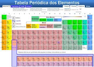 Awakening seeds tabela peri dica for Ptable tabela periodica