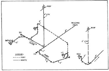 Isometrics Drawings & P&I.D.