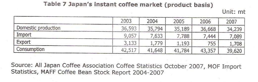 instant coffee market in japan Aeki-aiceorg irfan anwar chairman of association of indonesia coffee exporters and industries indonesia coffee market probat day 2014, bali, 7.