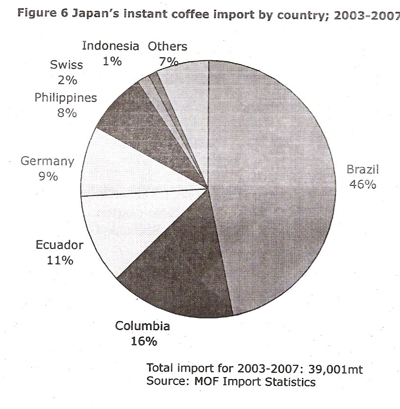 Determining japanese market today for indonesian coffee 2 5 info coffee extracts or essence is extracted and soluble solids from coffee beans those are used by food service or grocery manufacturers to produce ccuart Gallery