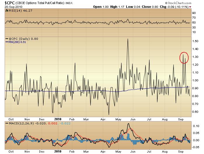 Cpc stock options