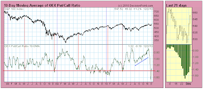 OEX Put/Call Ratio