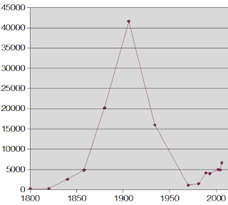 Graph and data showing global production of opium, measured in Imperial tons, plotted on a time scale from 1800 to 2000. This graph and data are in the public domain and are sourced from Wikipedia.