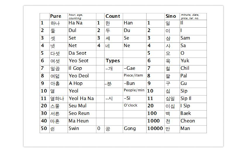 Sino Korean Number Worksheet Together With Worksheet Report Template ...