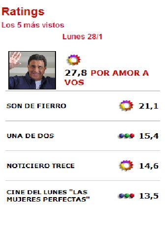 RATING LUNES