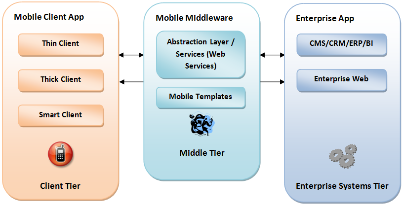 S a t w o r k s mobilizing existing application architecture Architecture designing app