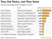 Hedge Fund Salaries