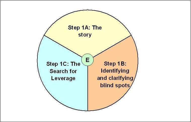 model of self help essay