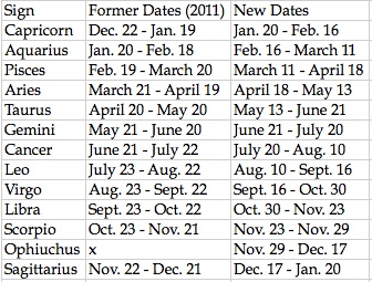 Horoscopes dates in Perth