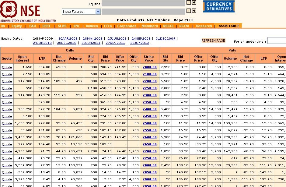 Nse stock options chain