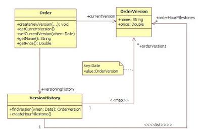 Getting things programmed 2008 gwnym konceptem jest wprowadzenie obiektu orderversion ktry ledzi zmiany w zamwieni tzn dla kadej zmiany tworzony jest nowy obiekt orderversion ccuart Image collections