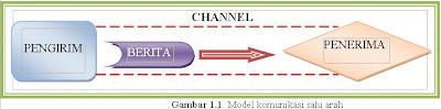 Model komunikasi satu arah
