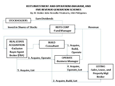 real estate investment trust act of 2009 r.a 9856 pdf