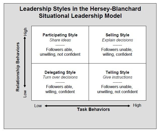 style theory of leadership Nursing leadership  extras management style:  necessary for you to adopt characteristics from a variety of leadership styles based on the situation at hand.